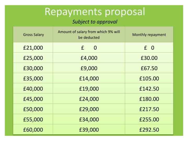 Repayments proposal