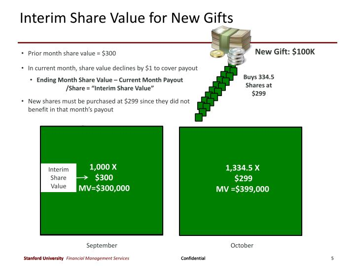 Interim Share Value for New Gifts