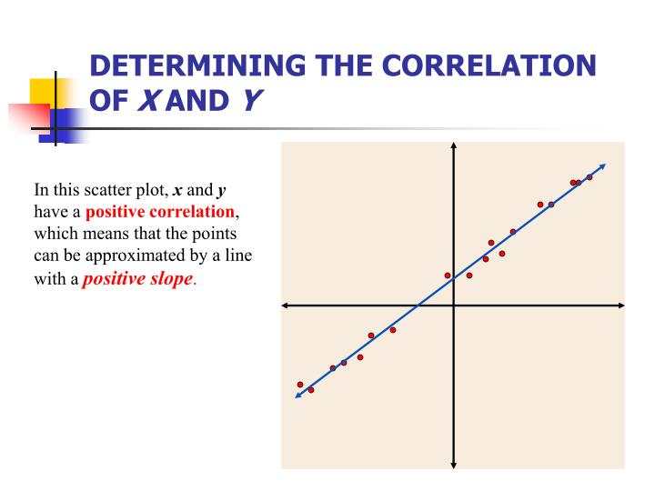 Determining the correlation of x and y