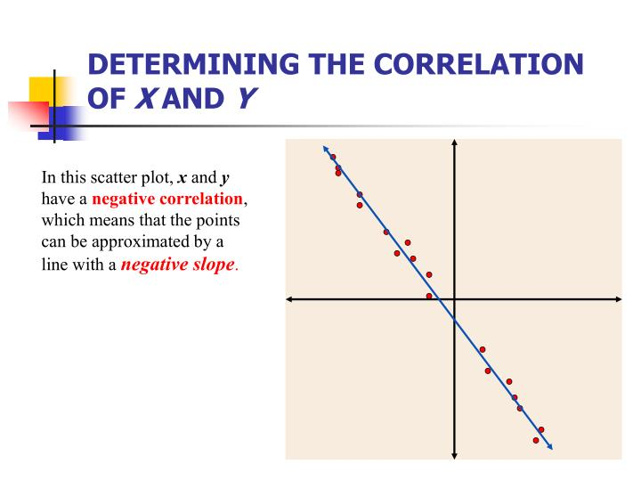 Determining the correlation of x and y1