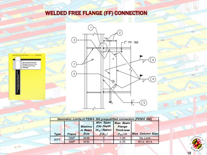 WELDED FREE FLANGE (FF) CONNECTION