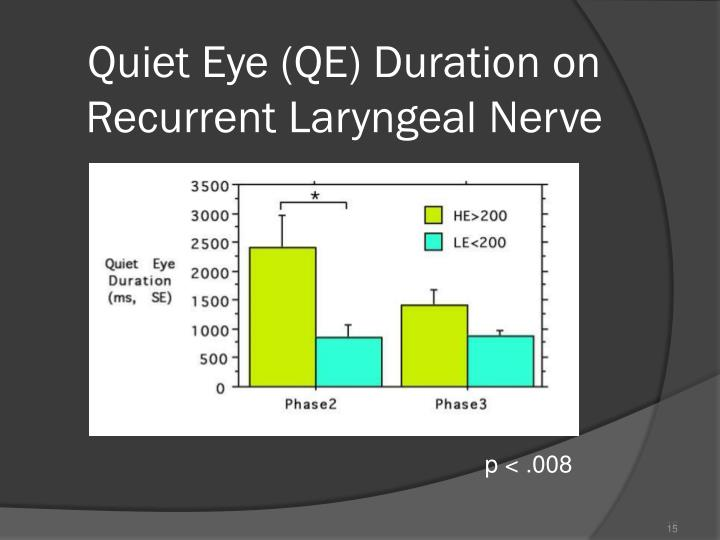 Quiet Eye (QE) Duration on Recurrent Laryngeal Nerve