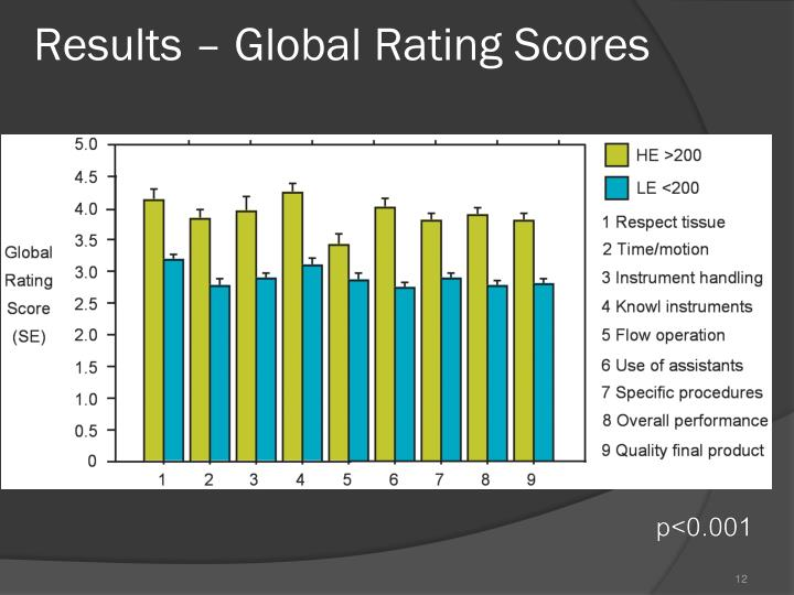 Results – Global Rating Scores