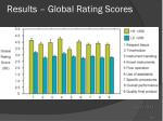results global rating scores