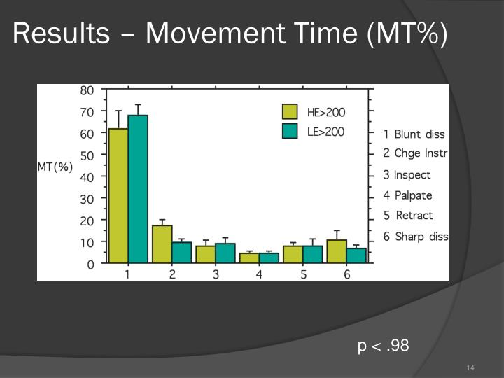 Results – Movement Time (MT%)