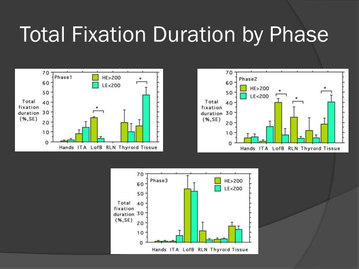 Total Fixation Duration by Phase
