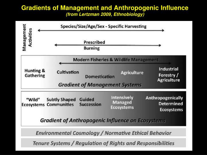 Gradients of Management and Anthropogenic Influence
