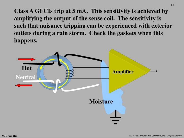 Class A GFCIs trip at 5 mA.  This sensitivity is achieved by