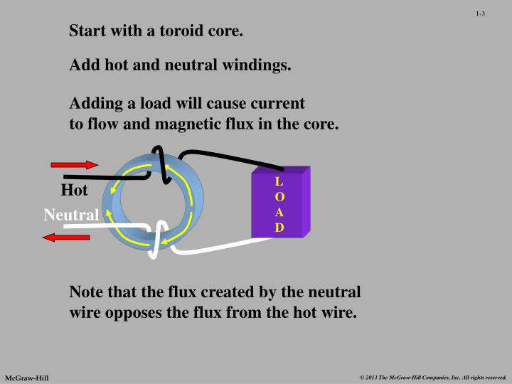 Start with a toroid core.