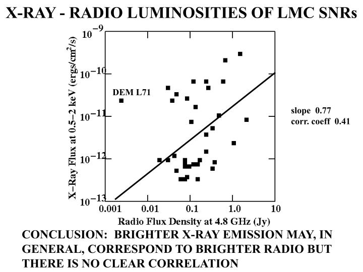 X-RAY - RADIO LUMINOSITIES OF LMC SNRs