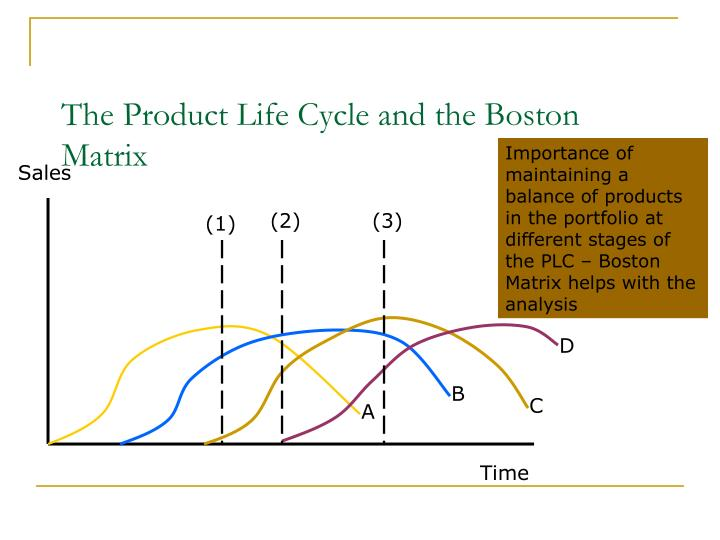 The Product Life Cycle and the Boston Matrix