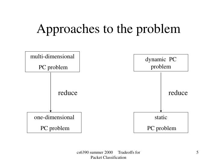 Approaches to the problem