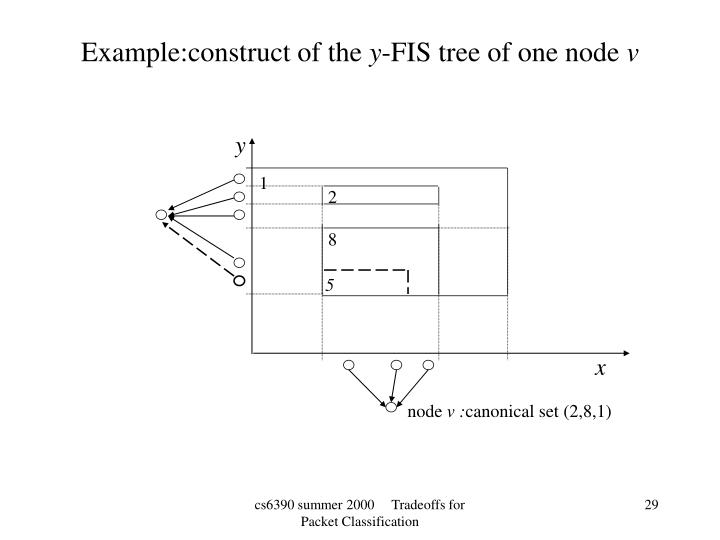 Example:construct of the