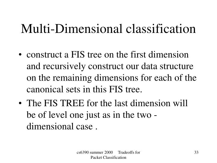 construct a FIS tree on the first dimension and recursively construct our data structure on the remaining dimensions for each of the canonical sets in this FIS tree.