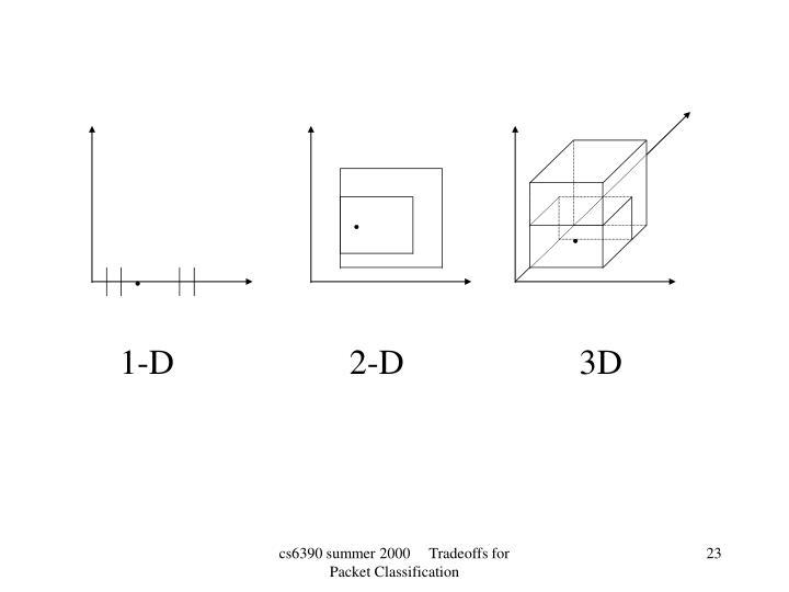1-D                    2-D                    3D