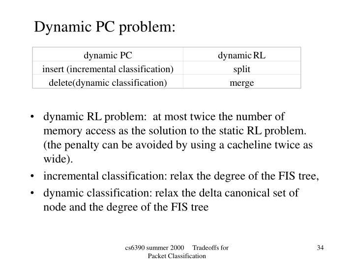 dynamic PC