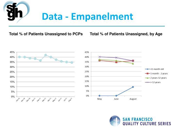 Data - Empanelment