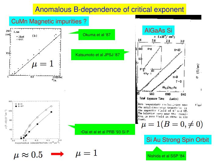 Anomalous B-dependence of critical exponent