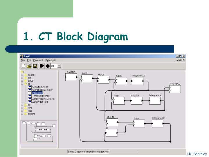 1. CT Block Diagram