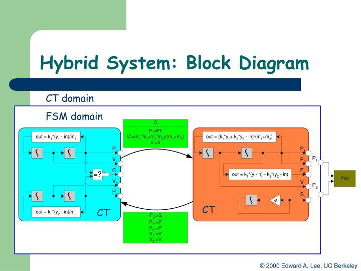 Hybrid System: Block Diagram