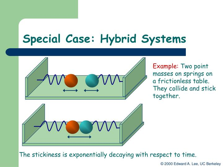 Special Case: Hybrid Systems