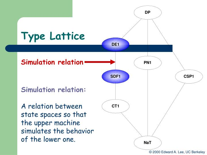 Type Lattice