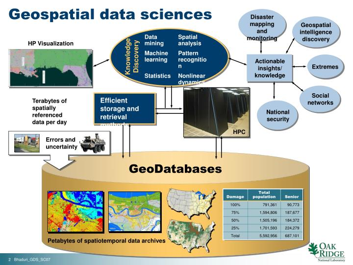 Geospatial data sciences1