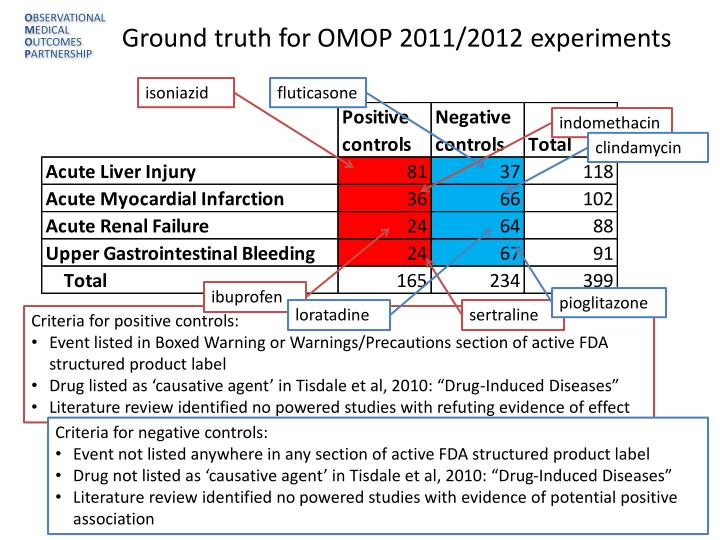 Ground truth for OMOP 2011/2012 experiments