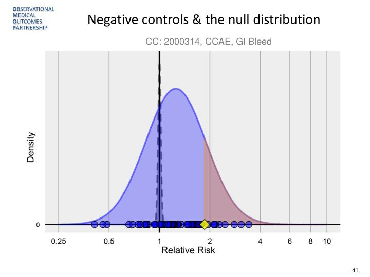 Negative controls & the null distribution