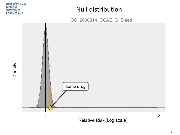 Null distribution