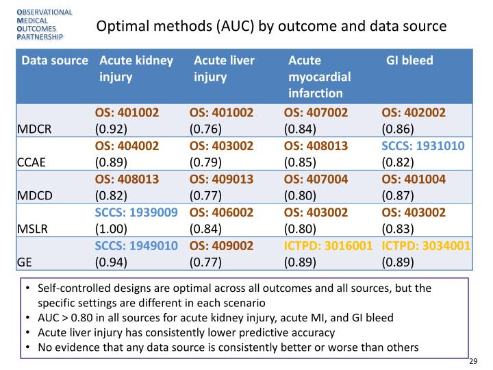Optimal methods (AUC) by outcome and data source