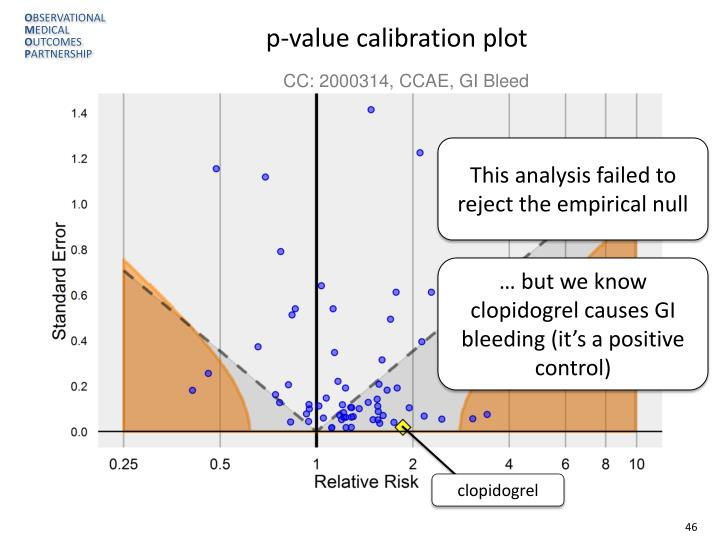 p-value calibration plot