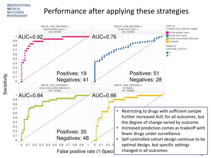 Performance after applying these strategies