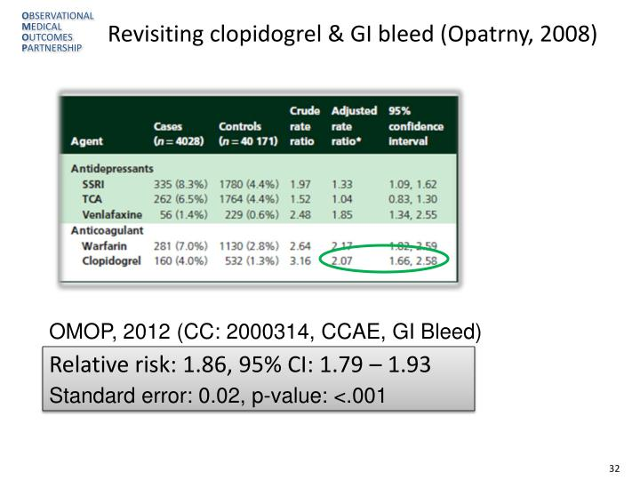 Revisiting clopidogrel & GI bleed (Opatrny, 2008)