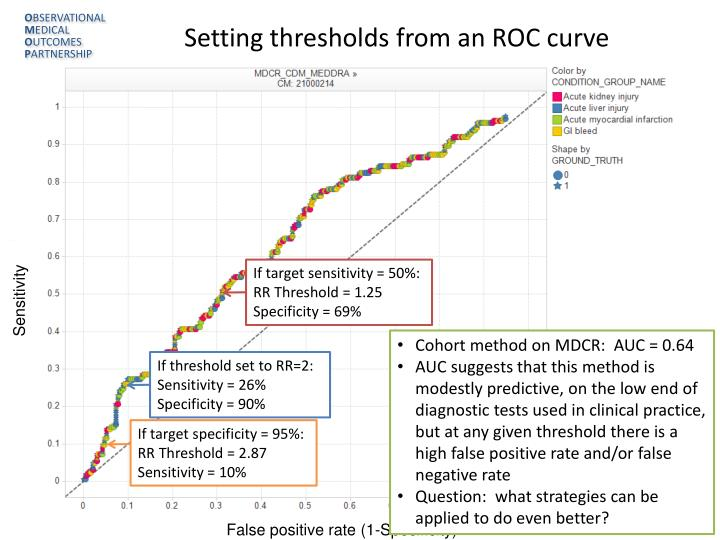 Setting thresholds from an ROC curve