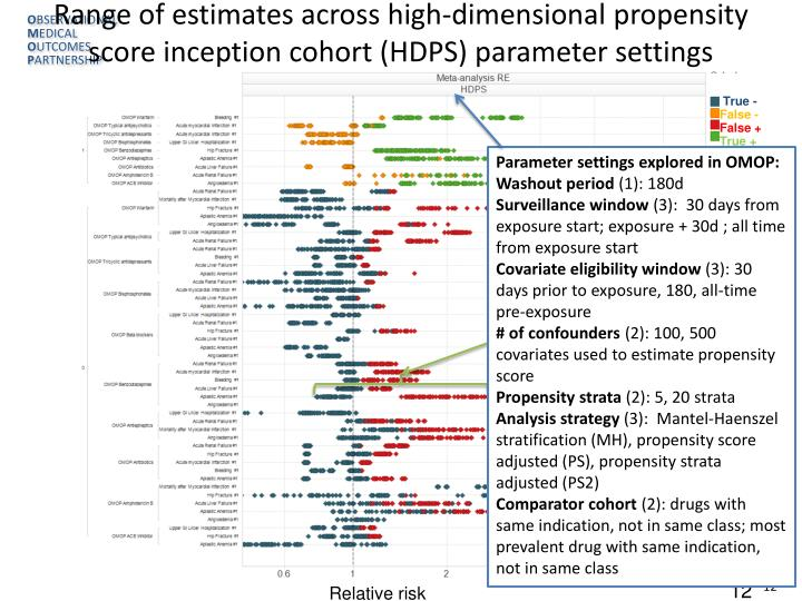 Range of estimates across high-dimensional propensity score inception cohort (HDPS) parameter settings