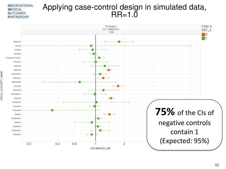 Applying case-control design in simulated data, RR=1.0