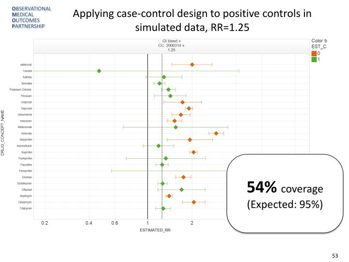 Applying case-control design to positive controls in simulated data, RR=1.25