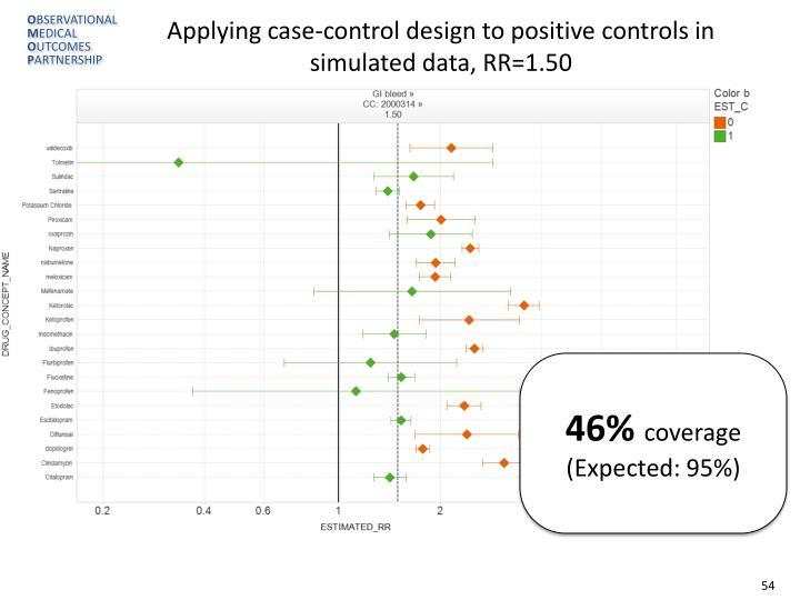 Applying case-control design to positive controls in simulated data, RR=1.50
