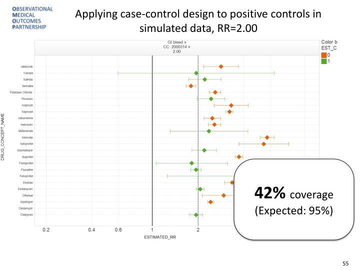 Applying case-control design to positive controls in simulated data, RR=2.00