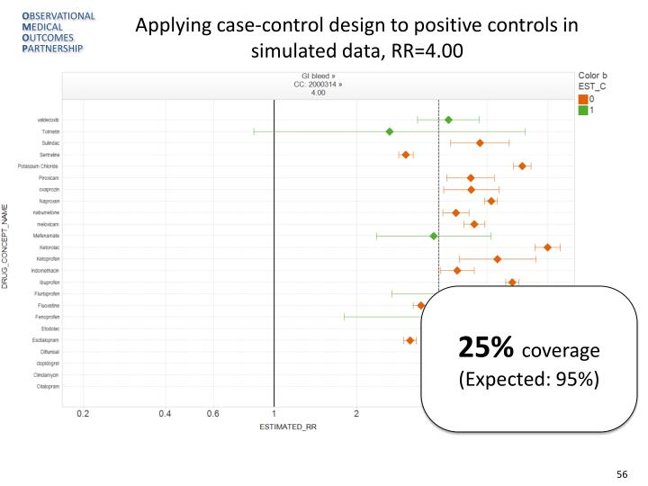 Applying case-control design to positive controls in simulated data, RR=4.00
