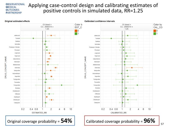 Applying case-control design and calibrating estimates of positive controls in simulated data, RR=1.25