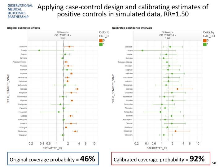 Applying case-control design and calibrating estimates of positive controls in simulated data, RR=1.50