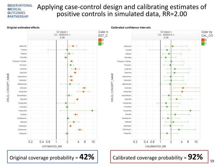 Applying case-control design and calibrating estimates of positive controls in simulated data, RR=2.00