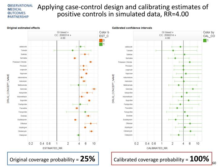 Applying case-control design and calibrating estimates of positive controls in simulated data, RR=4.00