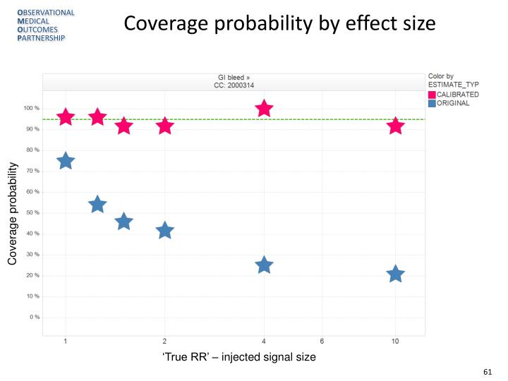 Coverage probability by effect size
