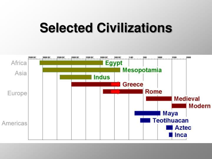 Selected civilizations