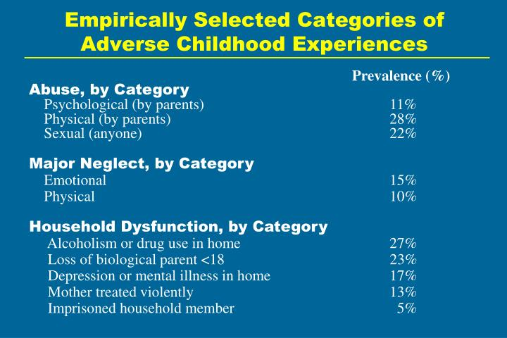 Empirically selected categories of adverse childhood experiences