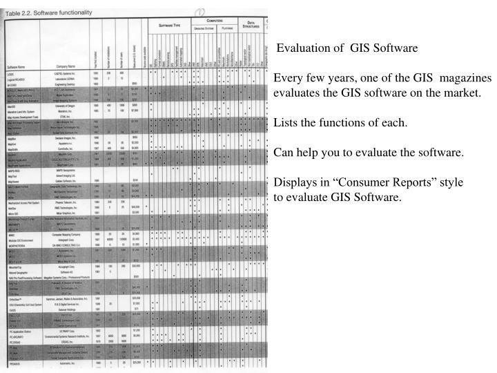 Evaluation of  GIS Software