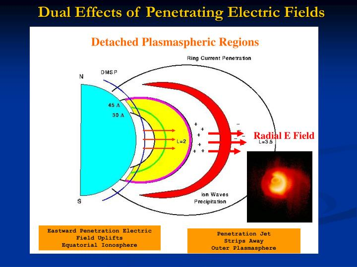 Radial E Field